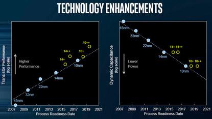 Az Intel szerint a 10nm technológiája egy teljes generációval riválisa előtt jár