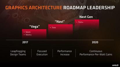 Ekkor jönnek az AMD Navi-alapú kártyái?