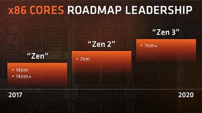Az AM4 támogatni fogja a Ryzen 2-t