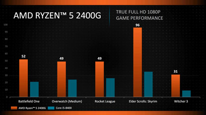 AMD Ryzen 5 2400G vs Core i5-8400