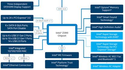 Az Intel lerántotta a leplet a Z390 chipsetről