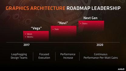 Az idei E3-on mutatkozhatnak be az AMD Navi kártyái