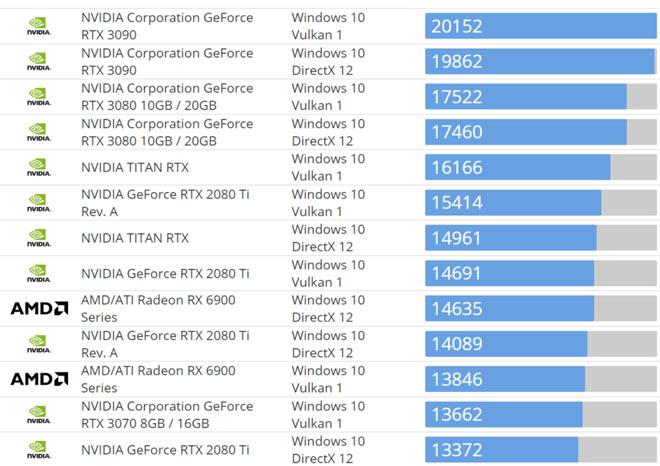 Hol lehet megvásárolni az AMD RX 6900 XT grafikus kártyát – készletfrissítések az új AMD GPU-hoz