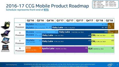 2018-ban a hat magos Intel CPU-k válhatnak a legelterjedtebbé
